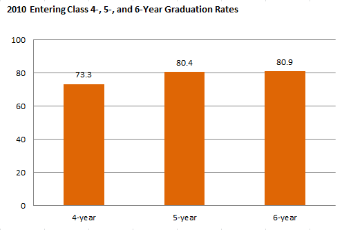 2010 Entering Class 4-, 5-, and 6-Year Graduation Rates