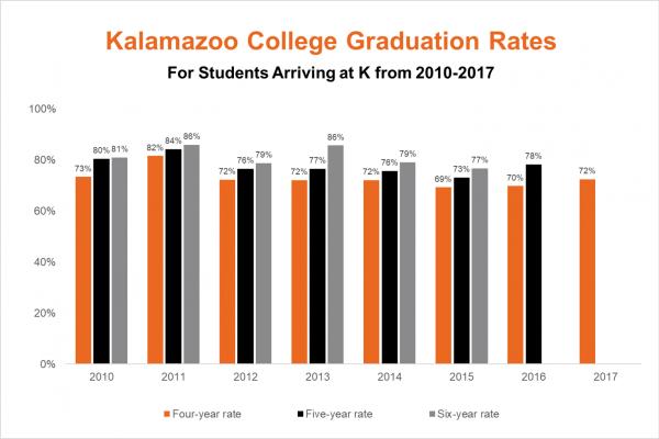 2021 graduation rates
