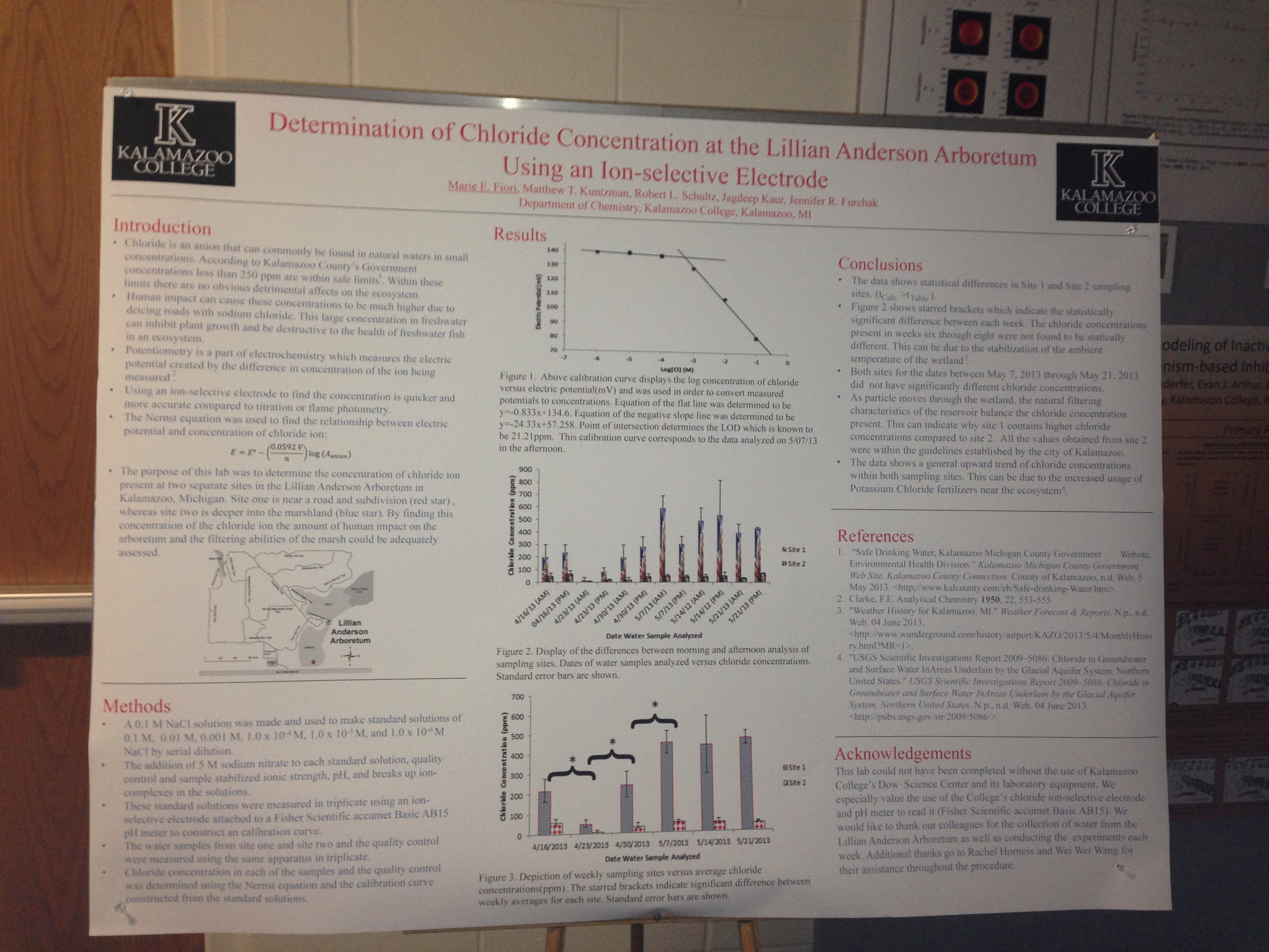 "My groups awesome poster- ""Determination of Chloride Concentration at the Lillian Anderson Arboretum Using and Ion-selective Electrode"""