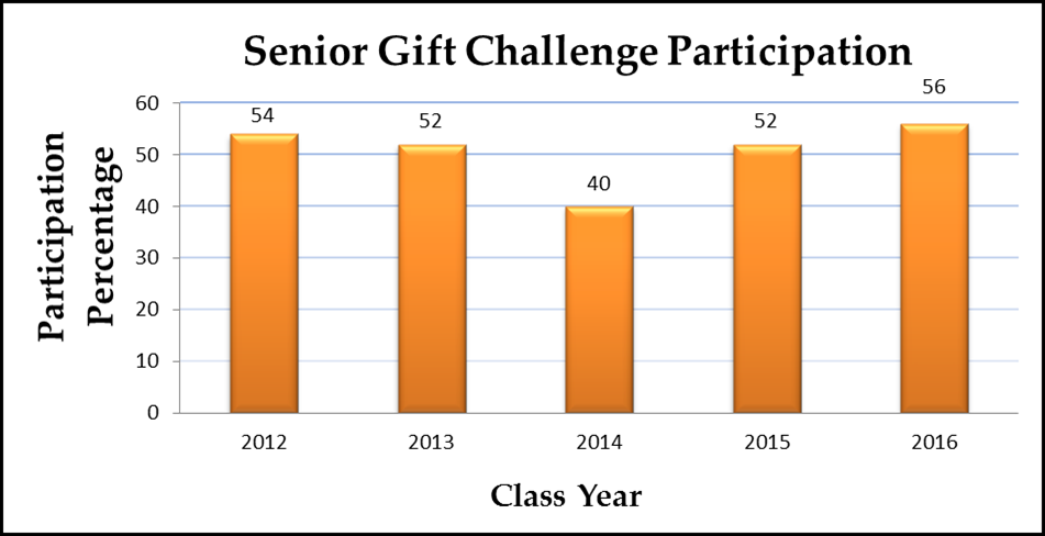 Senior Gift Bar Graph 6.6.16 Update