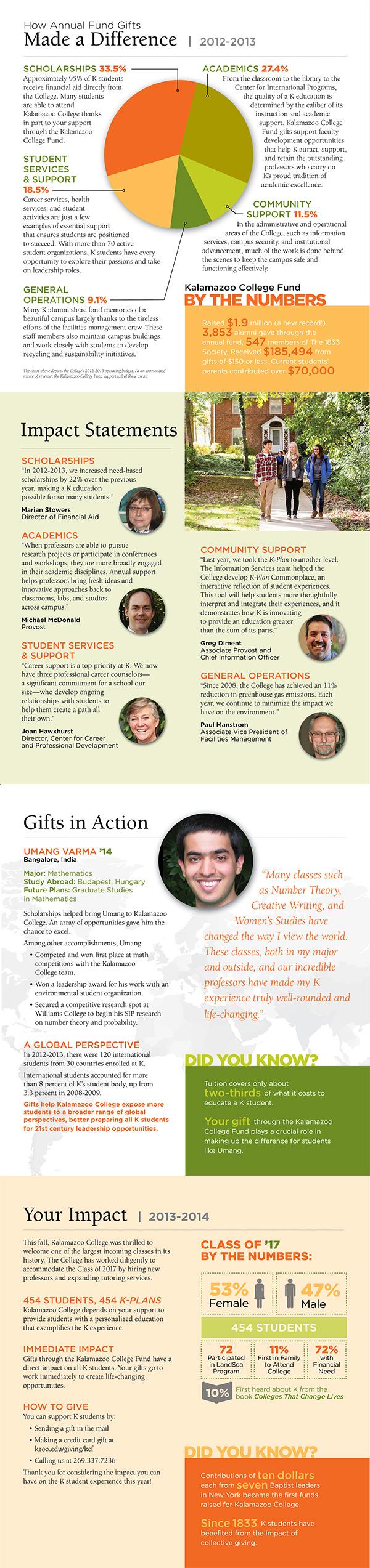 2013 KCF Impact Report