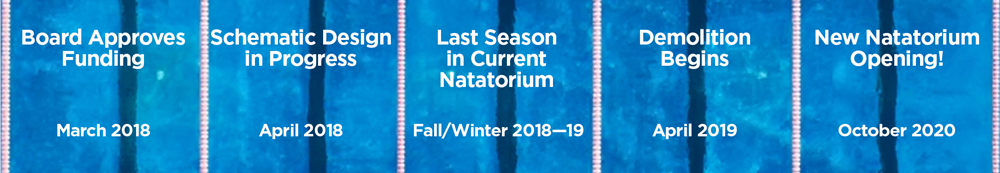 TIMELINE: March 2018, Board Approves Funding. April 2018, Schematic Design in Progress. Fall/Winter 2018-19, Last Season in Current Natatorium. April 2019, Demolition Begins. October 2020, New Natatorium Opening!