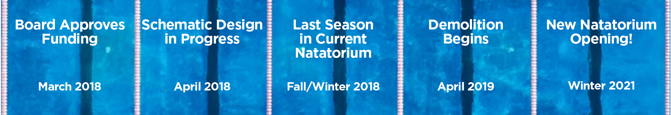 TIMELINE: March 2018, Board Approves Funding. April 2018, Schematic Design in Progress. Fall/Winter 2018-19, Last Season in Current Natatorium. April 2019, Demolition Begins. Winter 2021, New Natatorium Opening!