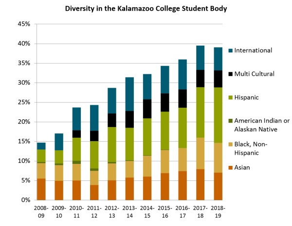 Graph of racial diversity growth at Kalamazoo College 2008-2018