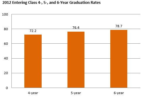 Graduation rates for the class entering in 2012