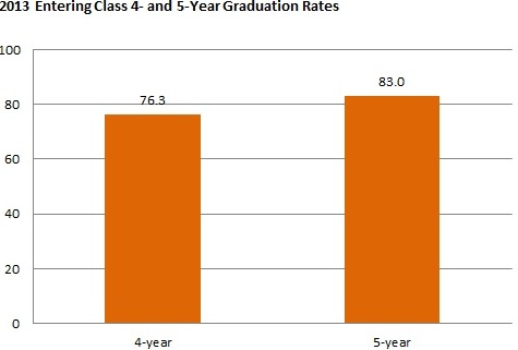 Graduation rates for the entering class of 2013