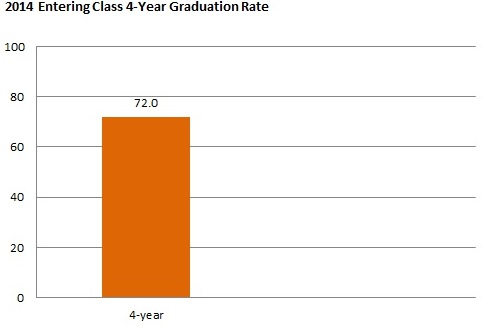 Graduation rates for the class entering 2014