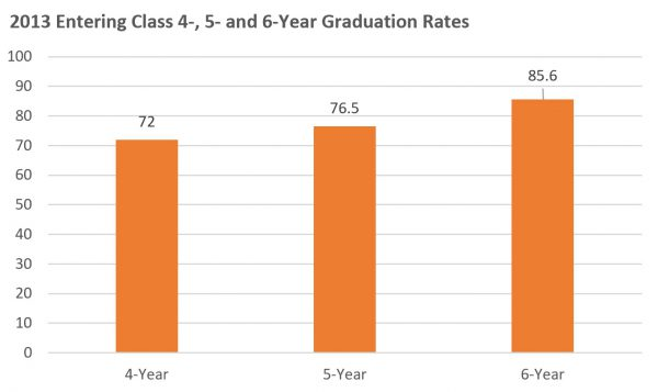 2013 4- 5- and 6-Year Graduation Rates