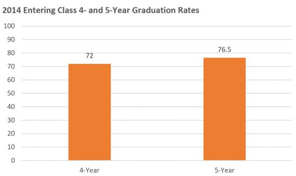 2014 4- and 5-Year Graduation Rates