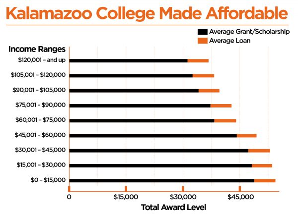 Contact us at the numbers below for help deciphering this financial aid affordability chart