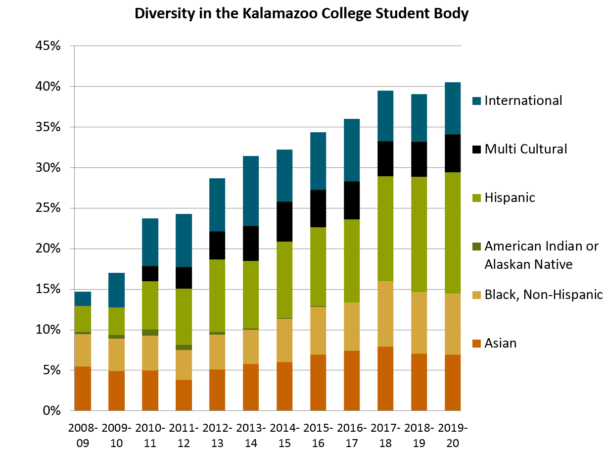 Graph of racial diversity growth at Kalamazoo College 2008-2017