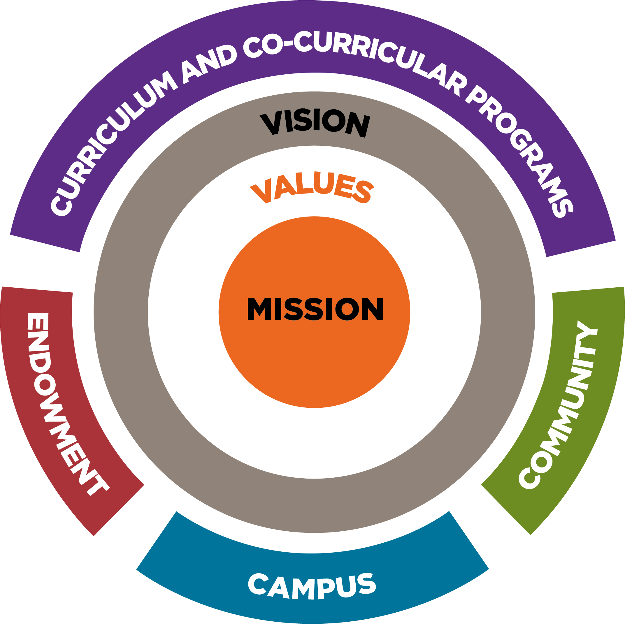 Strategic Vision represented graphically as nested circles,  with Mission at the core, surrounded by Values, surrounded by Vision, surrounded by a ring divided into 4 action areas: Curriculum/co-curricular programs, Community, Campus, and Endowment